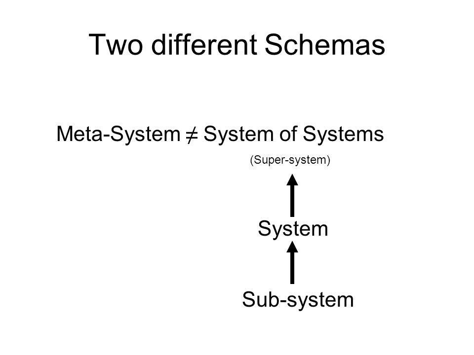 Two different Schemas Meta-System System of Systems System (Super-system) Sub-system