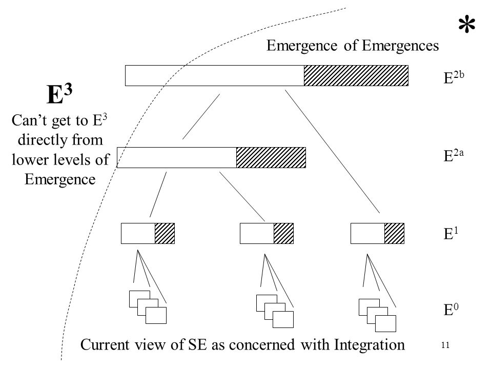 11 E0E0 E1E1 E 2a E 2b Emergence of Emergences * E3E3 Cant get to E 3 directly from lower levels of Emergence Current view of SE as concerned with Int