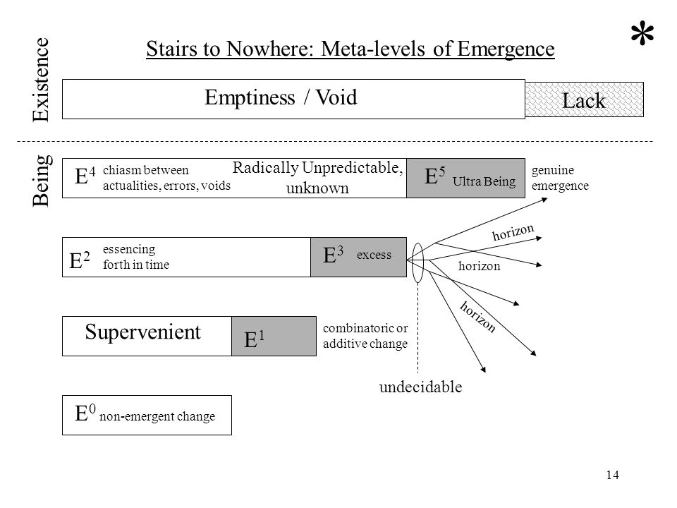 14 Lack E 0 non-emergent change E1E1 E2E2 E3E3 E5E5 Supervenient essencing forth in time excess E4E4 chiasm between actualities, errors, voids horizon