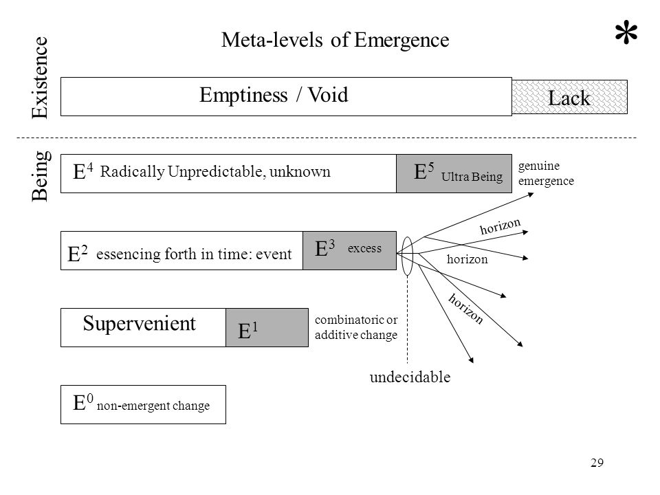 29 Lack E 0 non-emergent change E1E1 E2E2 E3E3 E5E5 Supervenient essencing forth in time: event excess E4E4 horizon undecidable Meta-levels of Emergen