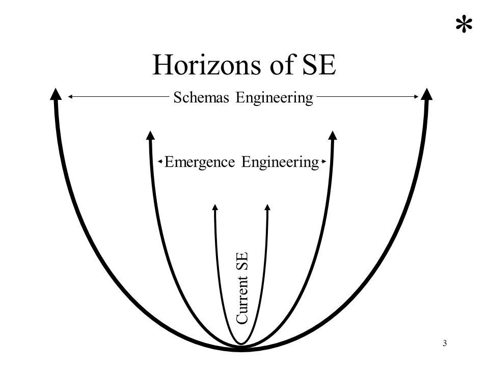 3 Horizons of SE Current SE Schemas Engineering Emergence Engineering *