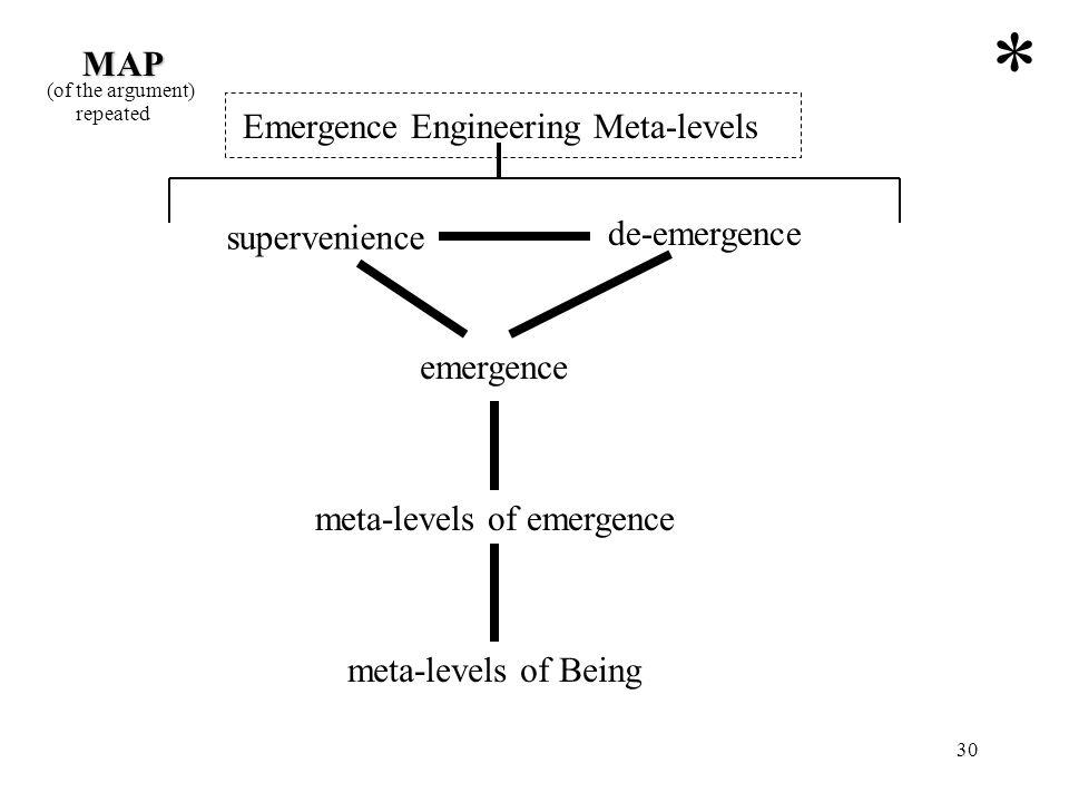 30 Emergence Engineering Meta-levels supervenience de-emergence emergence meta-levels of emergence meta-levels of Being MAP (of the argument) * repeat