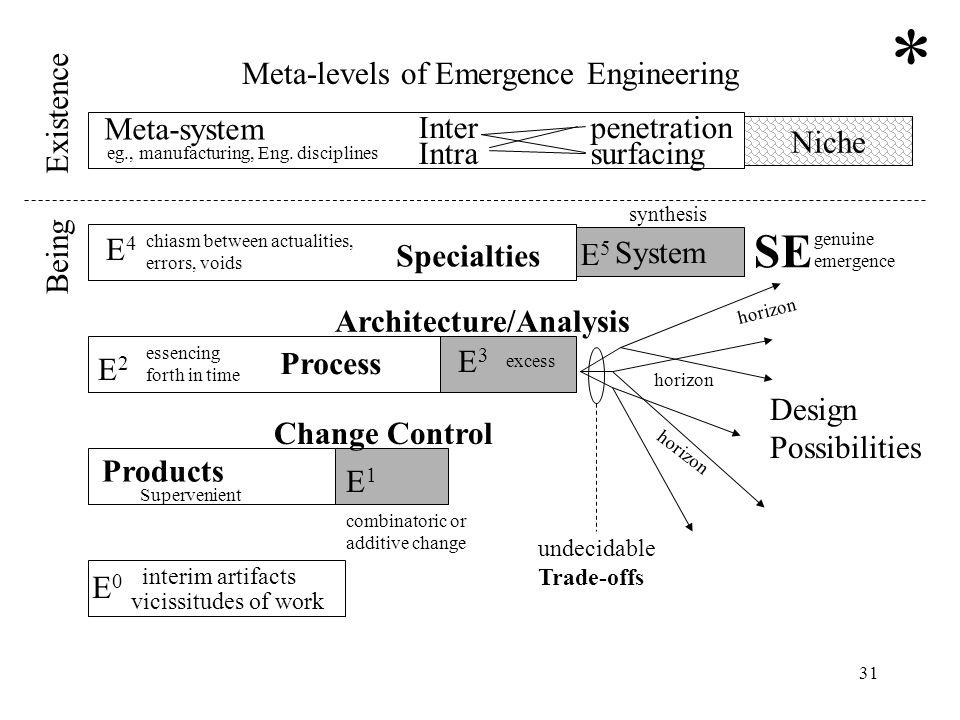 31 System Niche Products E1E1 E2E2 E3E3 E5E5 Supervenient combinatoric or additive change essencing forth in time excess E4E4 chiasm between actualiti