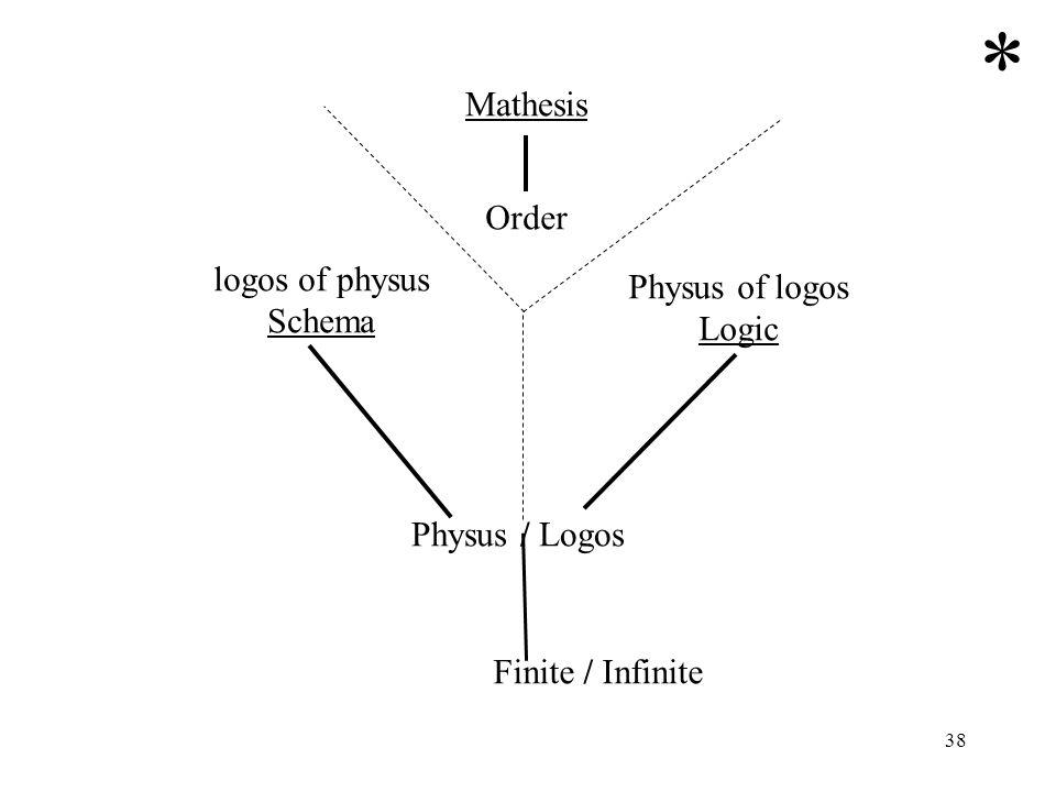 38 Finite / Infinite Physus / Logos Mathesis Order logos of physus Schema Physus of logos Logic *
