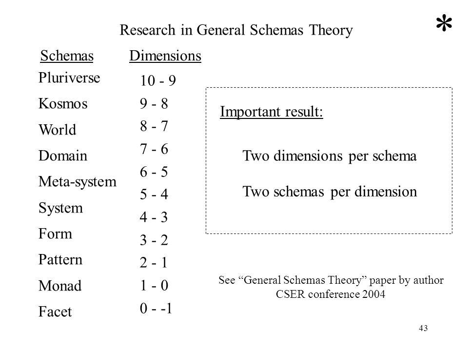 43 Pluriverse Kosmos World Domain Meta-system System Form Pattern Monad Facet SchemasDimensions Important result: Two dimensions per schema Two schema