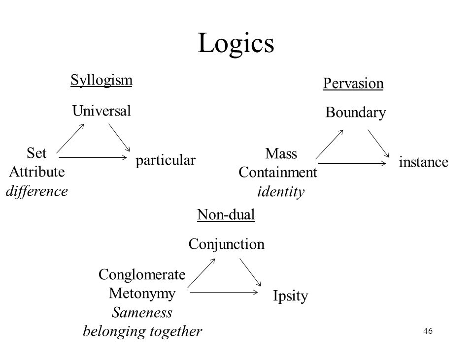 46 Logics Syllogism Universal Set Attribute difference particular Pervasion Boundary Mass Containment identity instance Non-dual Conjunction Conglomer