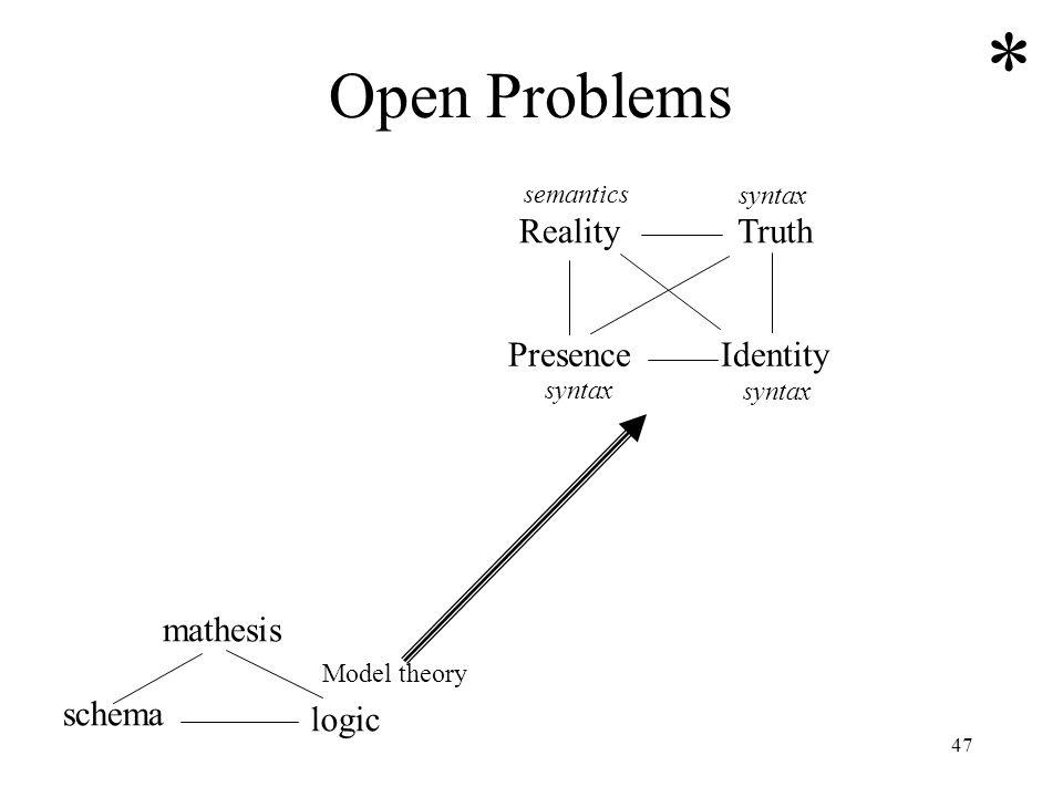 47 Open Problems mathesis schema logic Model theory RealityTruth PresenceIdentity syntax semantics *
