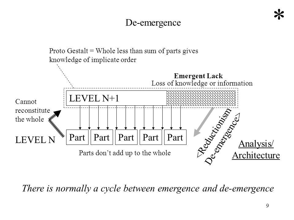 9 LEVEL N+1 Part Emergent Lack <Reductionism De-emergence> Proto Gestalt = Whole less than sum of parts gives knowledge of implicate order De-emergenc