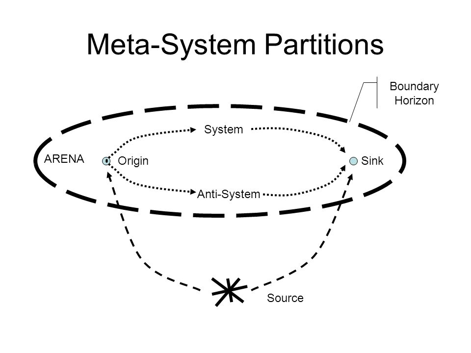 Meta-System Partitions System Anti-System OriginSink Source Boundary Horizon ARENA
