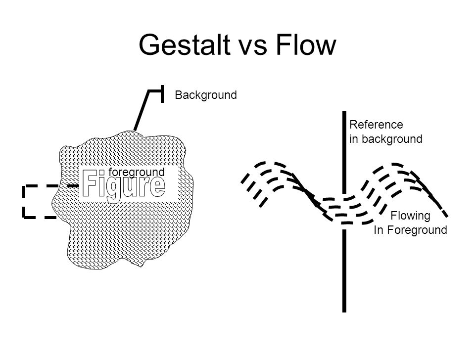 Gestalt vs Flow Reference in background Flowing In Foreground Background foreground
