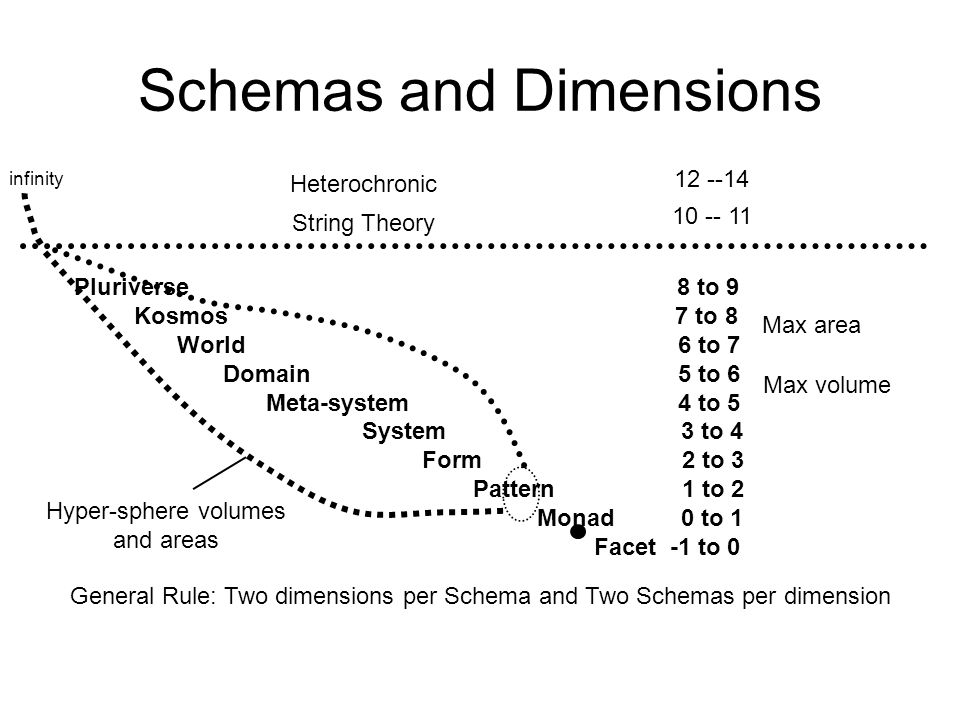 Schemas and Dimensions Pluriverse 8 to 9 Kosmos 7 to 8 World 6 to 7 Domain 5 to 6 Meta-system 4 to 5 System 3 to 4 Form 2 to 3 Pattern 1 to 2 Monad 0