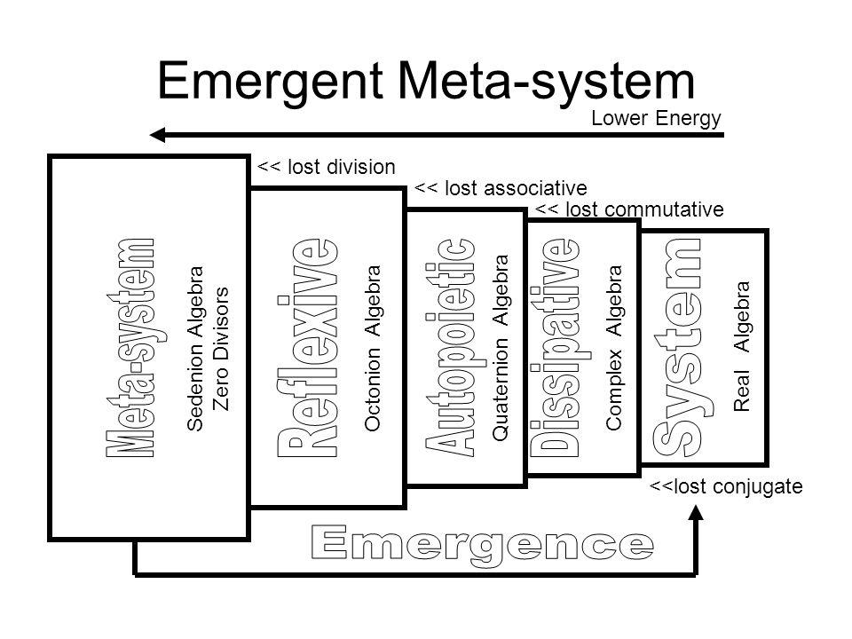 Emergent Meta-system Sedenion Algebra Zero Divisors Octonion Algebra Quaternion Algebra Complex Algebra Real Algebra <<lost conjugate << lost commutative << lost associative << lost division Lower Energy