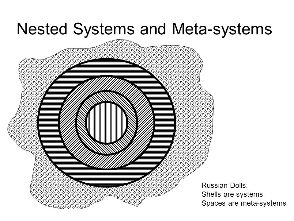 Nested Systems and Meta-systems Russian Dolls: Shells are systems Spaces are meta-systems
