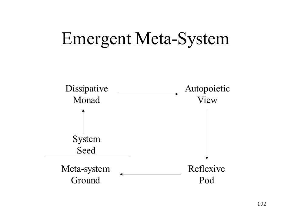 102 Emergent Meta-System Dissipative Monad System Seed Autopoietic View Reflexive Pod Meta-system Ground