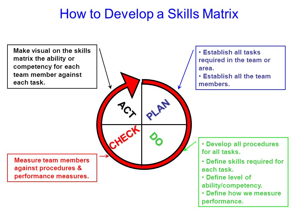 How to Develop a Skills MatrixCHECK DO PLAN ACT Make visual on the skills matrix the ability or competency for each team member against each task. Est