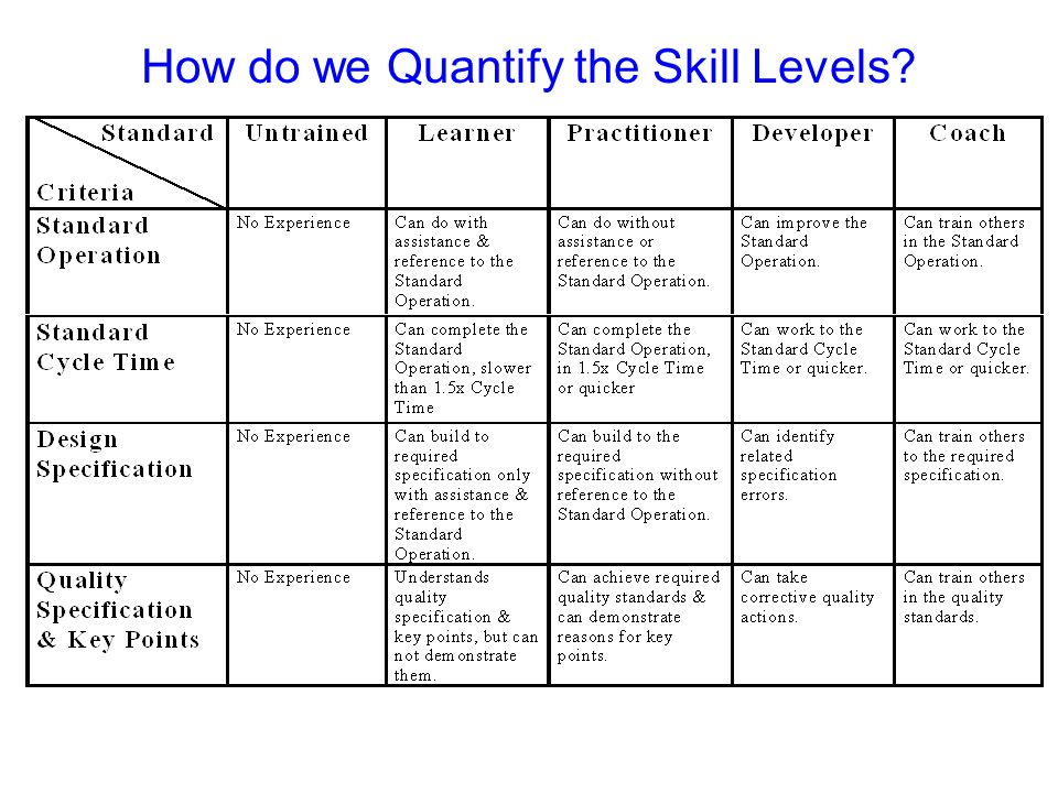 How do we Quantify the Skill Levels?