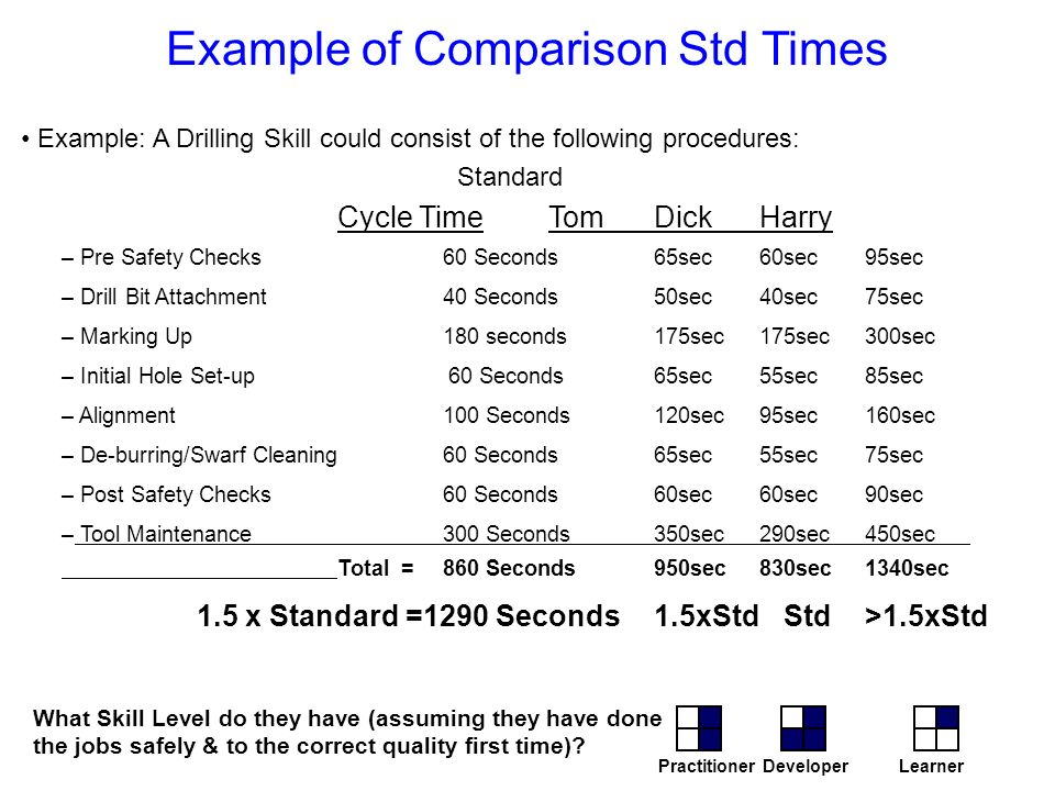Example of Comparison Std Times Example: A Drilling Skill could consist of the following procedures: Standard Cycle TimeTomDickHarry – Pre Safety Chec