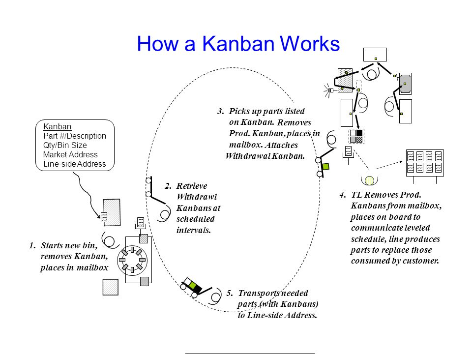 Production Kanban Contains all information needed to communicate a production order or a delivery order One Kanban per bin of parts Different forms: –
