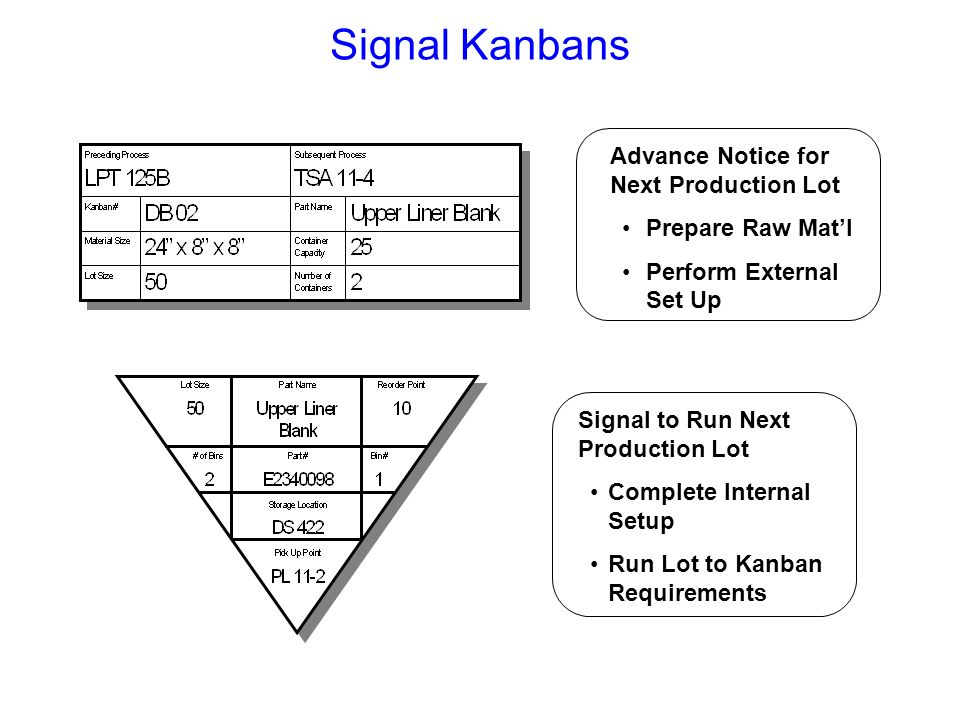 Kanban Calculations Number of Kanban = Daily Output * Lead Time [Mfg + Kanban + Safety] Parts per Bin Daily Output = Monthly Output / Workdays per Mon