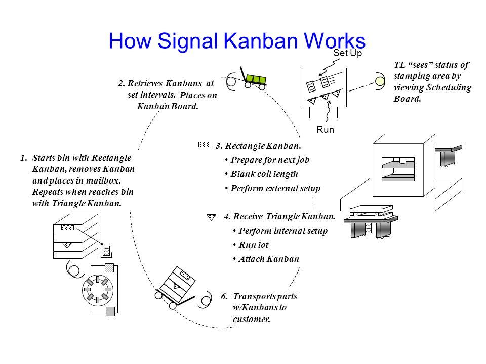 Signal Kanbans Advance Notice for Next Production Lot Prepare Raw Matl Perform External Set Up Signal to Run Next Production Lot Complete Internal Set