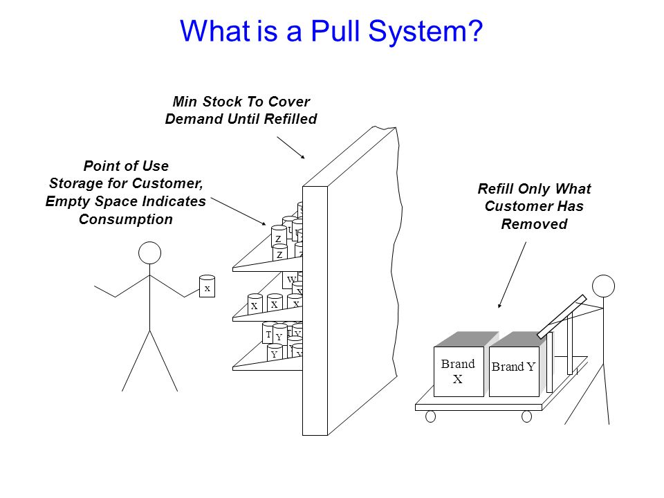 Why Use Pull Systems to Manage Inventory Buffers? 2. Add in the variability of real world operations 3. And you create large inventories of what you d