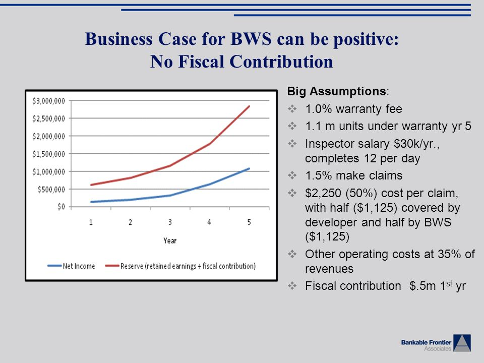 Business Case for BWS can be positive: No Fiscal Contribution Big Assumptions: 1.0% warranty fee 1.1 m units under warranty yr 5 Inspector salary $30k/yr., completes 12 per day 1.5% make claims $2,250 (50%) cost per claim, with half ($1,125) covered by developer and half by BWS ($1,125) Other operating costs at 35% of revenues Fiscal contribution $.5m 1 st yr