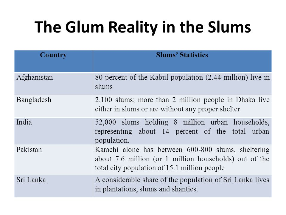 The Glum Reality in the Slums CountrySlums Statistics Afghanistan80 percent of the Kabul population (2.44 million) live in slums Bangladesh2,100 slums