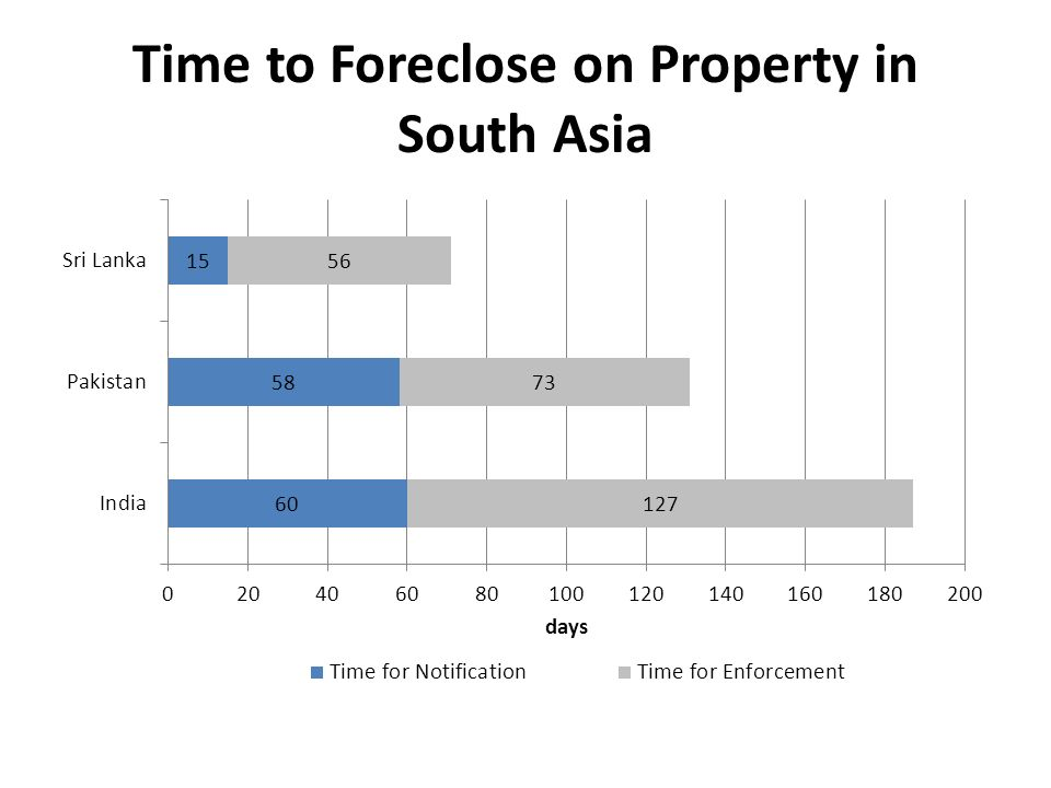 Time to Foreclose on Property in South Asia