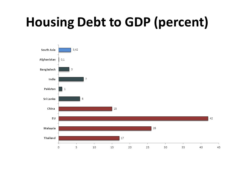 Housing Debt to GDP (percent)
