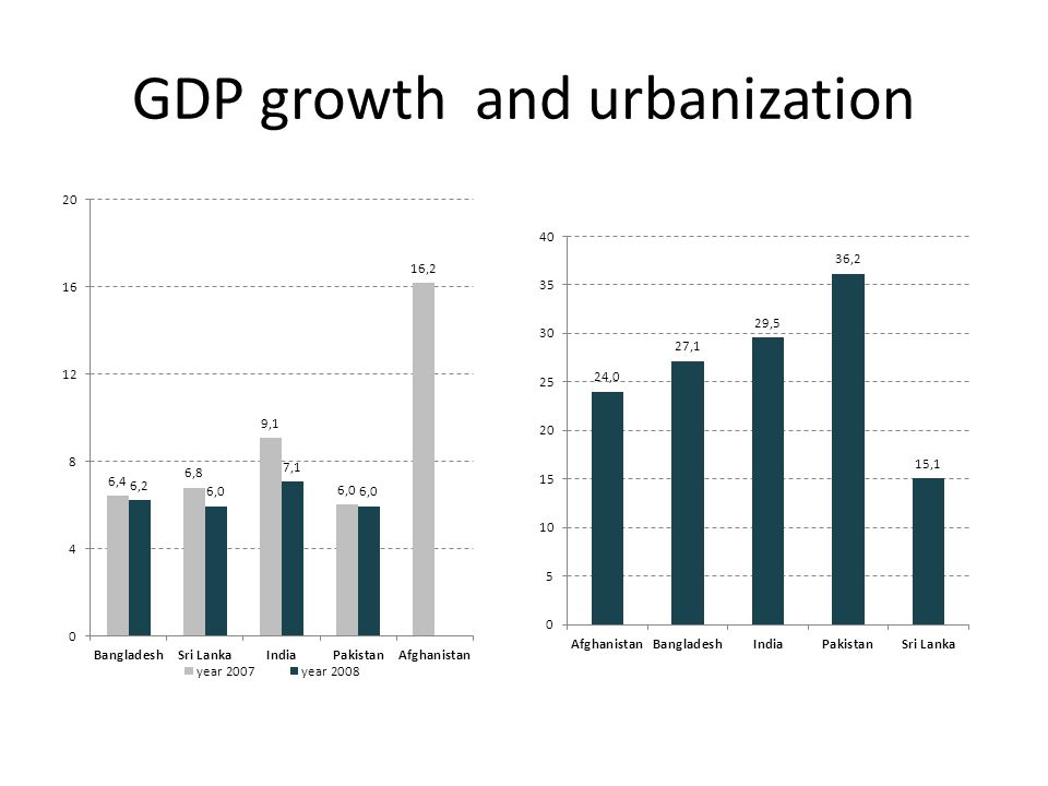 GDP growth and urbanization