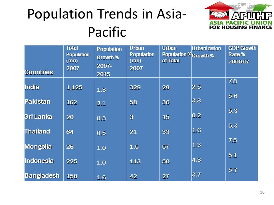 Population Trends in Asia- PacificCountriesIndiaPakistan SriLanka Sri LankaThailandMongoliaIndonesiaBangladesh Total Population (mn) , Population Growth % Urban Population (mn) Urban Population% ofTotal Urban Population % of Total Urbanization Growth% Urbanization Growth % GDPGrowth Rate% GDP Growth Rate %