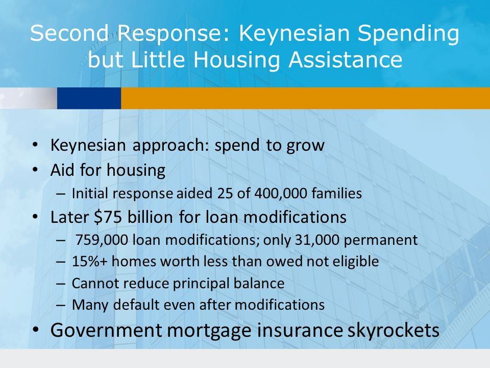 Second Response: Keynesian Spending but Little Housing Assistance Keynesian approach: spend to grow Aid for housing – Initial response aided 25 of 400,000 families Later $75 billion for loan modifications – 759,000 loan modifications; only 31,000 permanent – 15%+ homes worth less than owed not eligible – Cannot reduce principal balance – Many default even after modifications Government mortgage insurance skyrockets