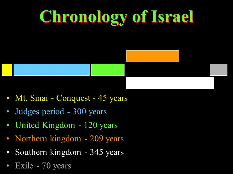 Chronology of Israel Mt. Sinai - Conquest - 45 years Judges period - 300 years United Kingdom - 120 years Northern kingdom - 209 years Southern kingdo