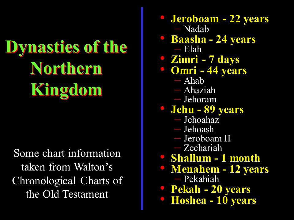 Jeroboam - 22 years – Nadab Baasha - 24 years – Elah Zimri - 7 days Omri - 44 years – Ahab – Ahaziah – Jehoram Jehu - 89 years – Jehoahaz – Jehoash – Jeroboam II – Zechariah Shallum - 1 month Menahem - 12 years – Pekahiah Pekah - 20 years Hoshea - 10 years Dynasties of the Northern Kingdom Some chart information taken from Waltons Chronological Charts of the Old Testament