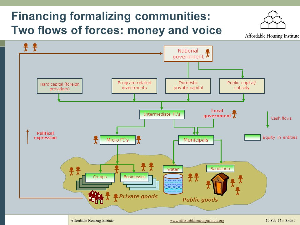 Affordable Housing Institutewww.affordablehousinginstitute.org 15-Feb-14 // Slide 7www.affordablehousinginstitute.org Financing formalizing communities: Two flows of forces: money and voice Local government Municipals Businesses Co-ops Equity in entities Program related investments Domestic private capital Hard capital (foreign providers) National government Public capital/ subsidy Intermediate FIs Micro FIs Public goods Private goods Water Sanitation Political expression Cash flows