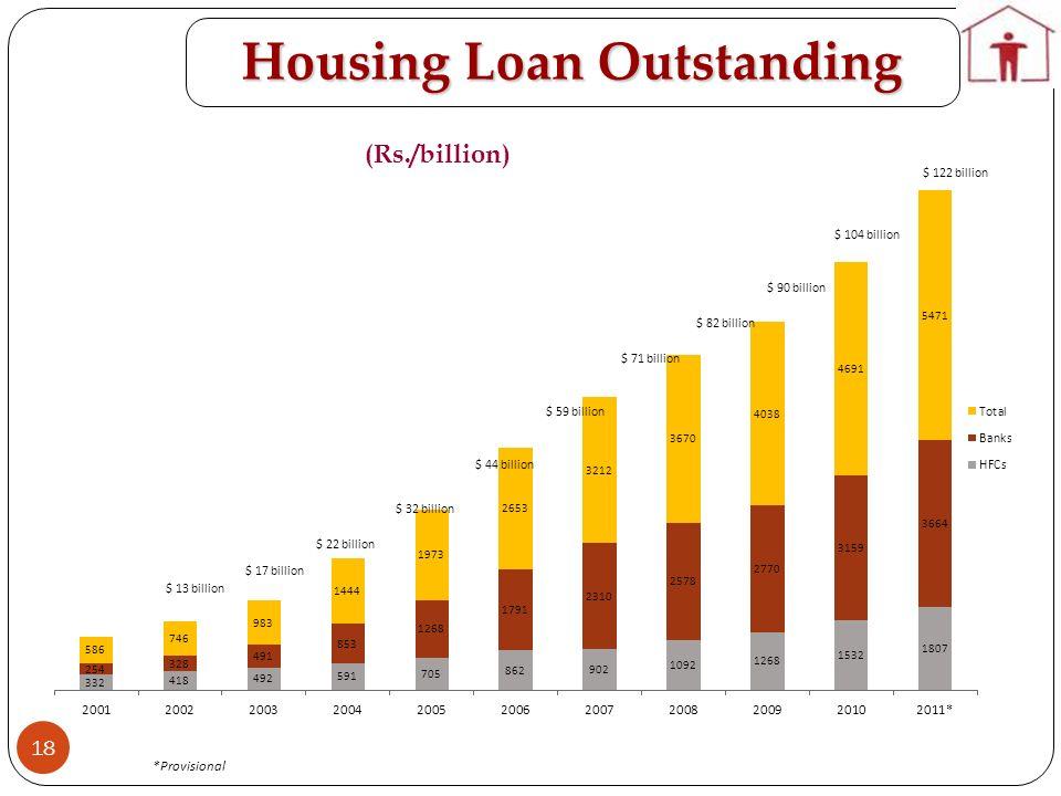 Housing Loan Outstanding (Rs./billion) $ 104 billion $ 122 billion $ 71 billion $ 59 billion $ 44 billion $ 32 billion $ 22 billion $ 17 billion $ 13 billion $ 82 billion $ 90 billion *Provisional 18