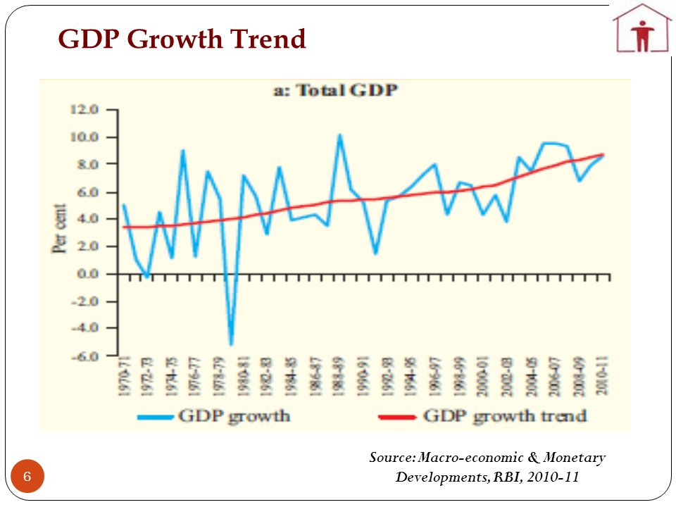 GDP Growth Trend 6 Source: Macro-economic & Monetary Developments, RBI, 2010-11