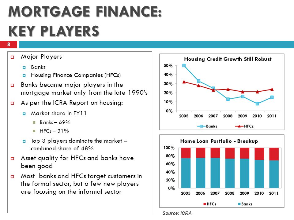 MORTGAGE FINANCE: KEY PLAYERS 8 Major Players Banks Housing Finance Companies (HFCs) Banks became major players in the mortgage market only from the late 1990s As per the ICRA Report on housing: Market share in FY11 Banks – 69% HFCs – 31% Top 3 players dominate the market – combined share of 48% Asset quality for HFCs and banks have been good Most banks and HFCs target customers in the formal sector, but a few new players are focusing on the informal sector Source: ICRA
