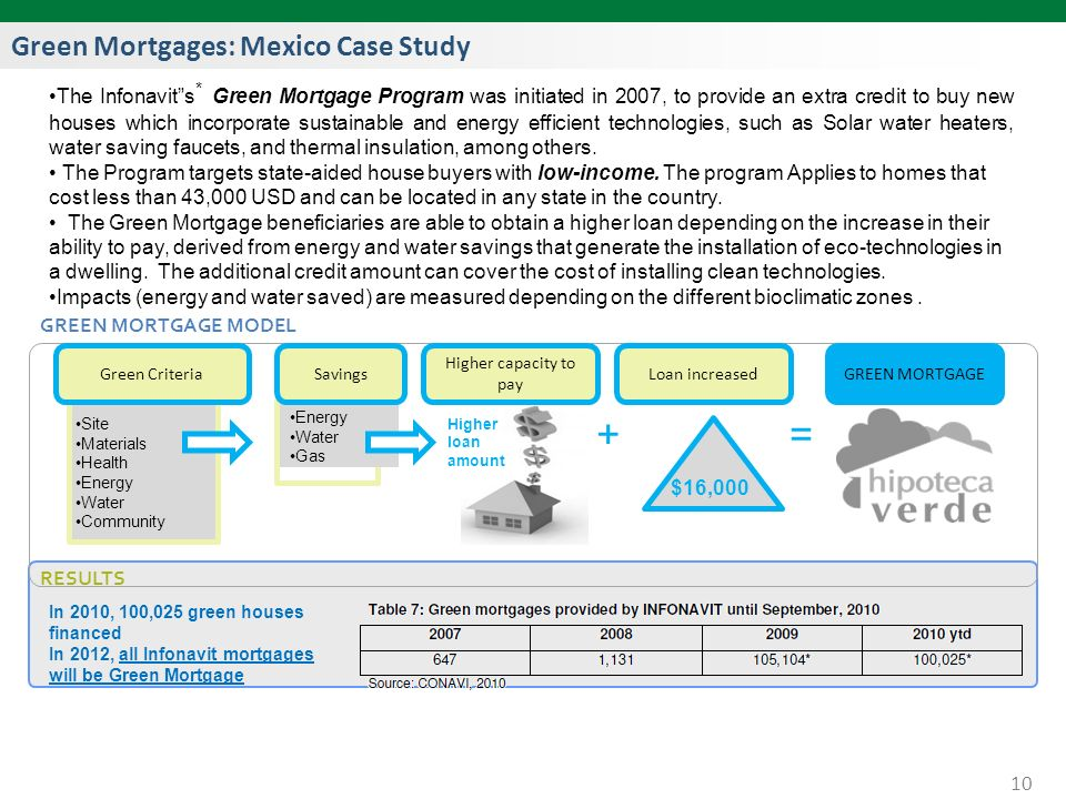 Green Mortgages: Mexico Case Study 10 The Infonavits * Green Mortgage Program was initiated in 2007, to provide an extra credit to buy new houses which incorporate sustainable and energy efficient technologies, such as Solar water heaters, water saving faucets, and thermal insulation, among others.