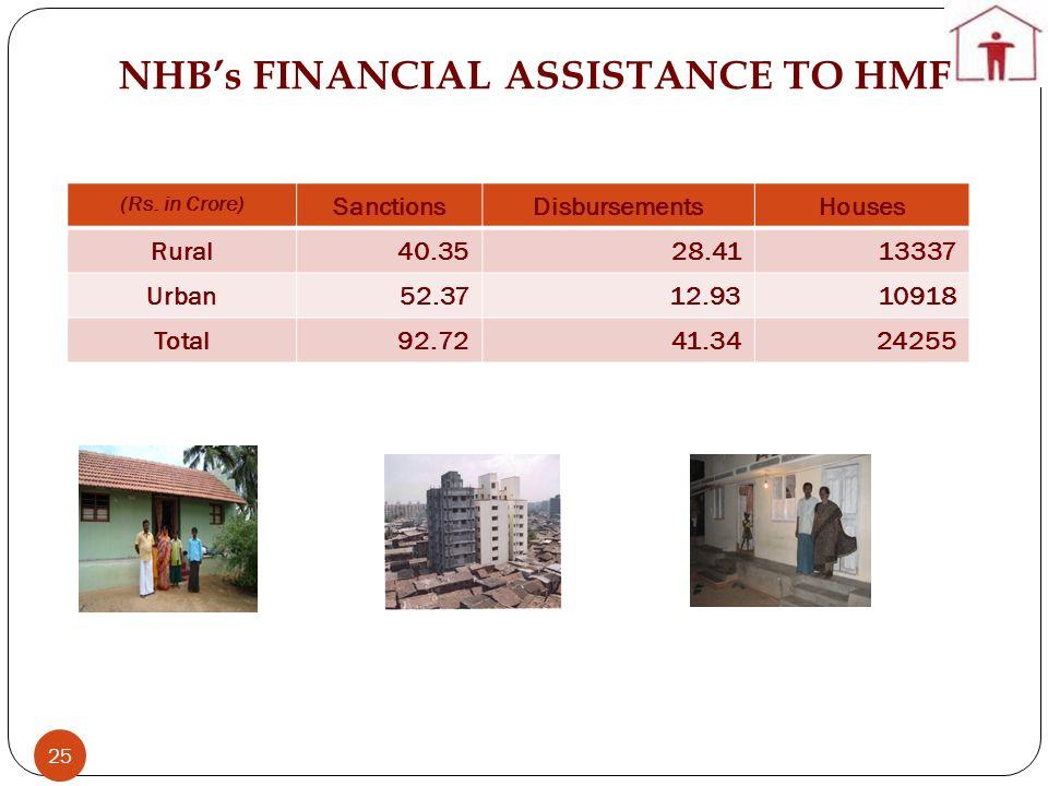 25 (Rs. in Crore) SanctionsDisbursementsHouses Rural40.3528.4113337 Urban52.3712.9310918 Total92.7241.3424255 NHBs FINANCIAL ASSISTANCE TO HMF Madurai