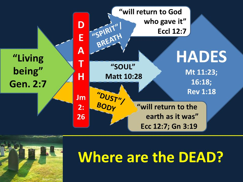 Where are the DEAD? HADES Mt 11:23; 16:18; Rev 1:18 will return to the earth as it was Ecc 12:7; Gn 3:19 DUST/ BODY will return to God who gave it Ecc