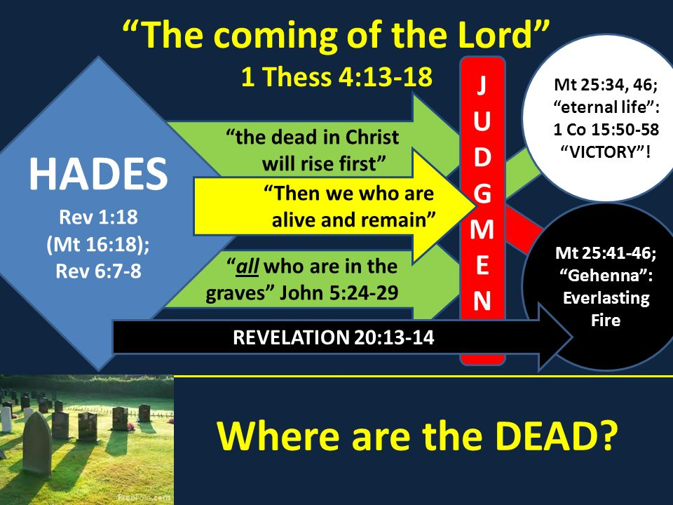 Where are the DEAD? The coming of the Lord 1 Thess 4:13-18 all who are in the graves John 5:24-29 the dead in Christ will rise first HADES Rev 1:18 (M