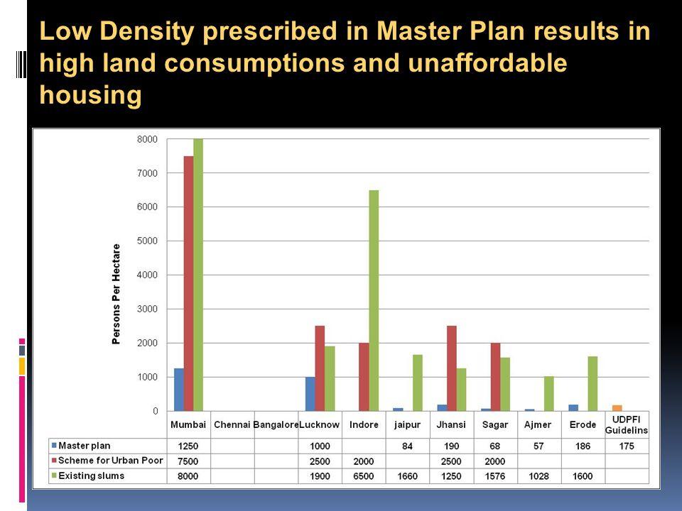 Low Floor Area Ratio (FAR) prescribed –high land consumption