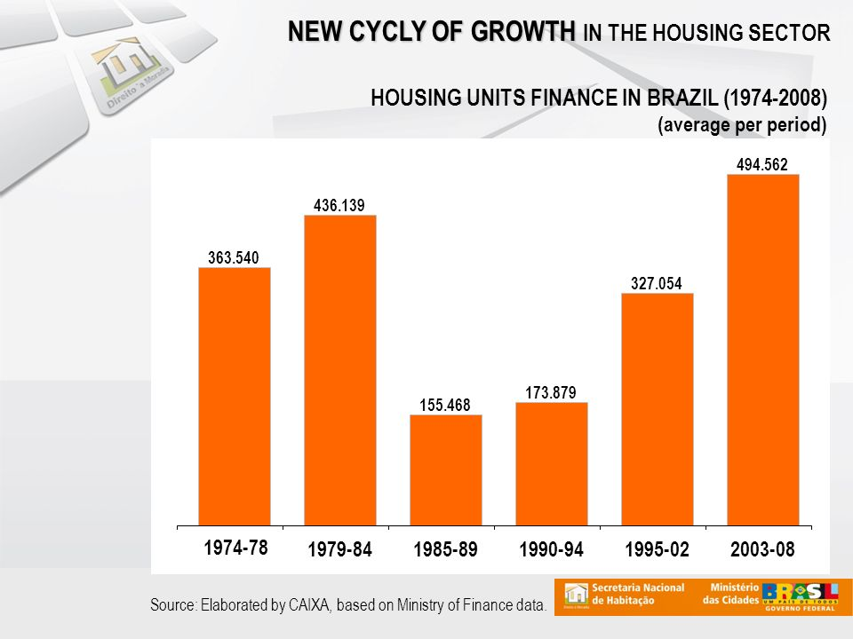NEW CYCLY OF GROWTH NEW CYCLY OF GROWTH IN THE HOUSING SECTOR Source: Elaborated by CAIXA, based on Ministry of Finance data.