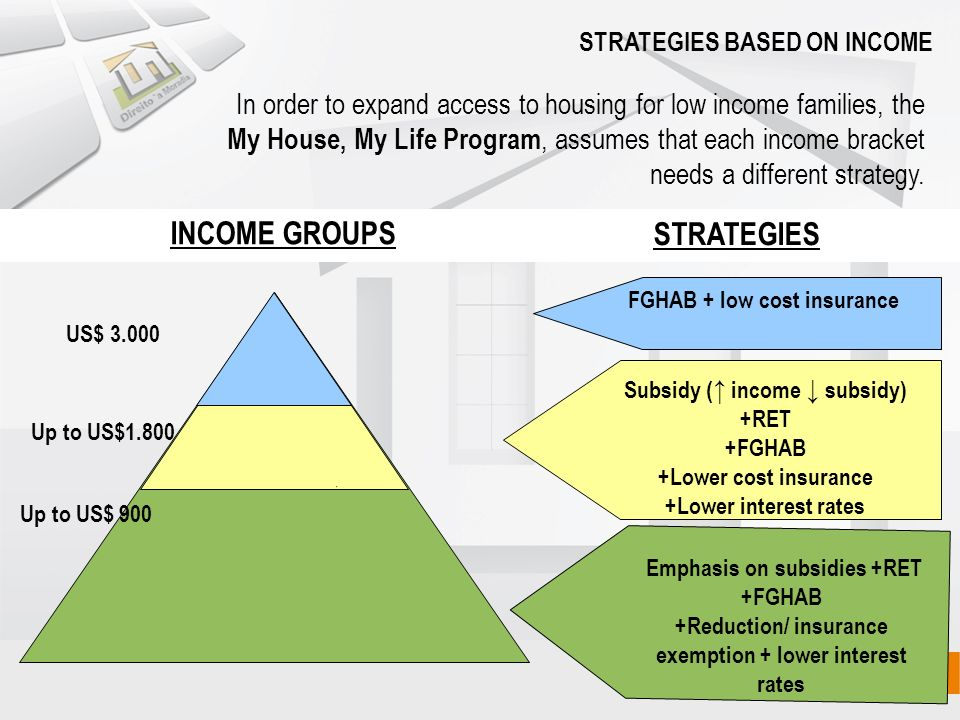 In order to expand access to housing for low income families, the My House, My Life Program, assumes that each income bracket needs a different strategy.