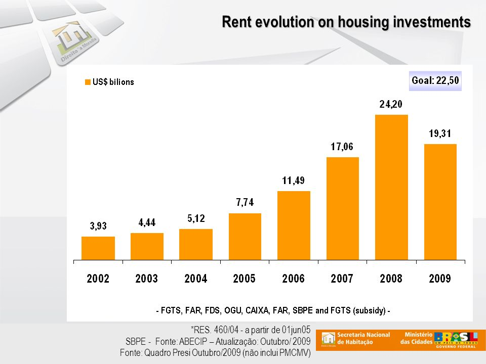 Rent evolution on housing investments *RES.