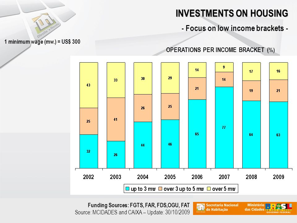 Funding Sources: FGTS, FAR, FDS,OGU, FAT Source: MCIDADES and CAIXA – Update: 30/10/2009 INVESTMENTS ON HOUSING - Focus on low income brackets - OPERATIONS PER INCOME BRACKET ( %) 1 minimum wage (mw.) = US$ 300