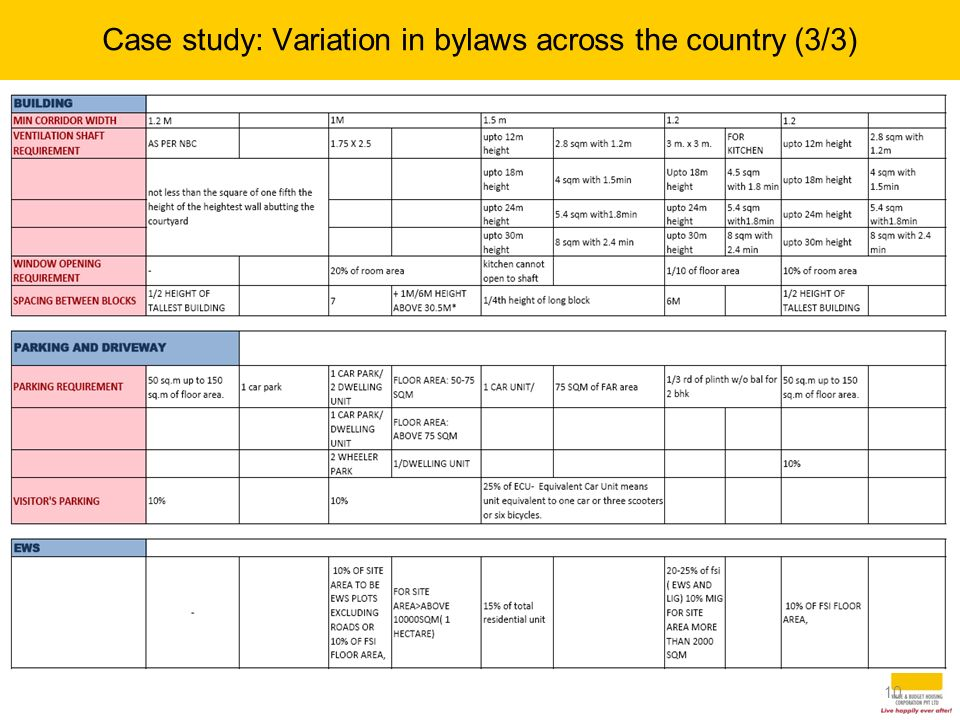10 Case study: Variation in bylaws across the country (3/3) 10