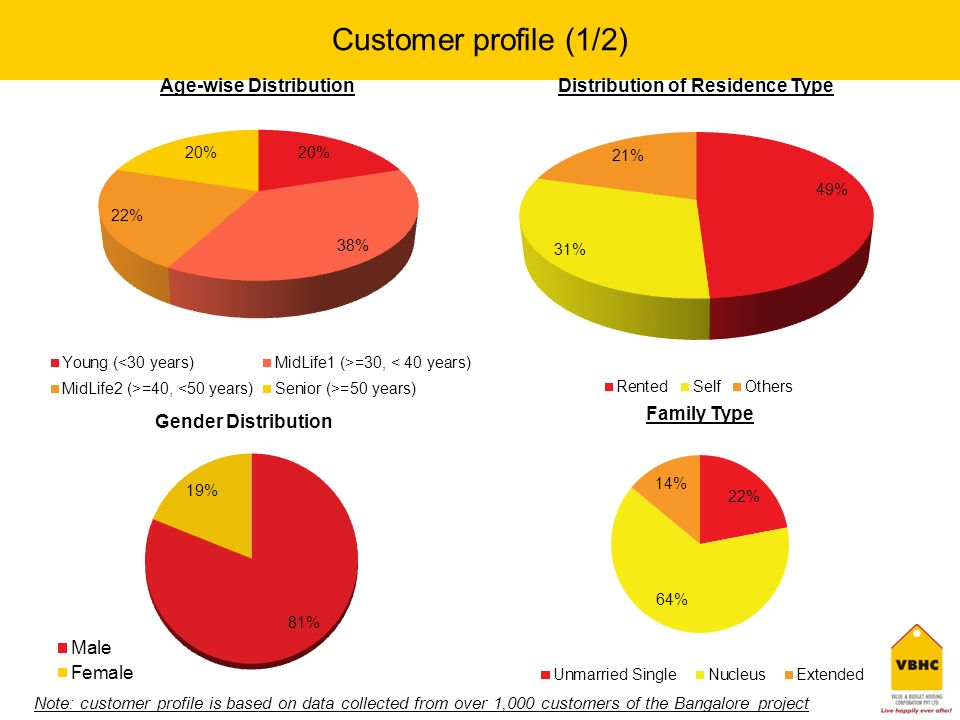 Customer profile (1/2) Note: customer profile is based on data collected from over 1,000 customers of the Bangalore project