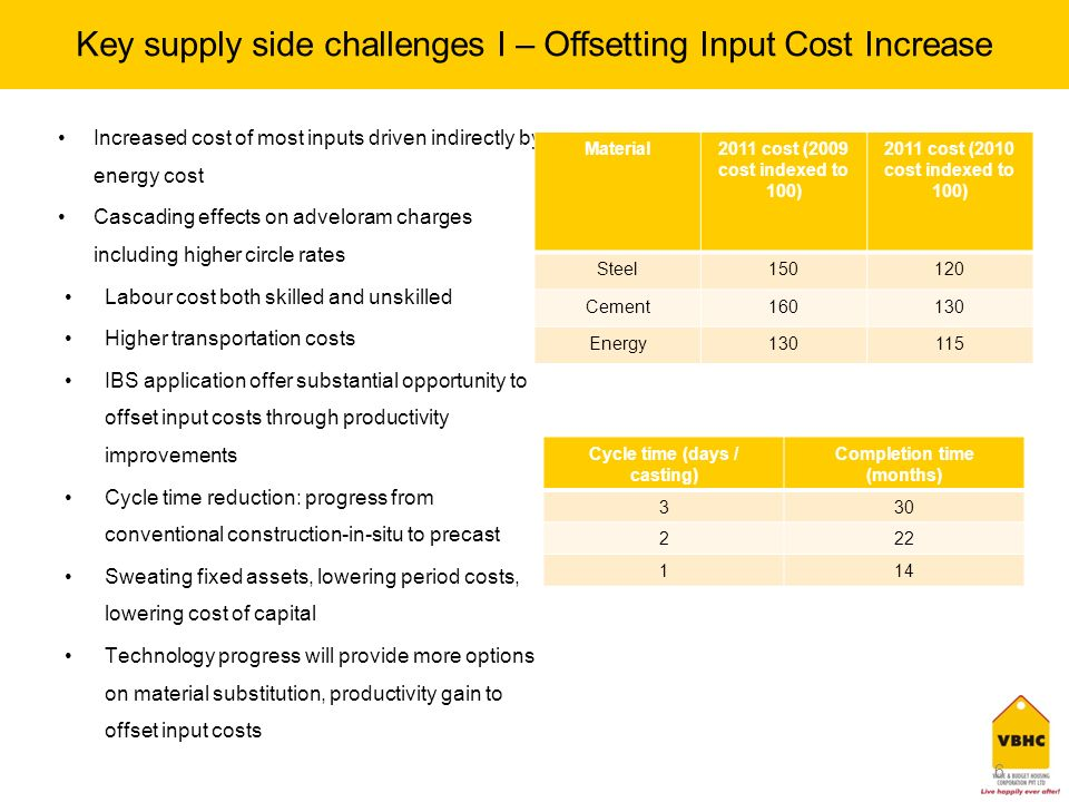 6 Key supply side challenges I – Offsetting Input Cost Increase Increased cost of most inputs driven indirectly by energy cost Cascading effects on adveloram charges including higher circle rates Labour cost both skilled and unskilled Higher transportation costs IBS application offer substantial opportunity to offset input costs through productivity improvements Cycle time reduction: progress from conventional construction-in-situ to precast Sweating fixed assets, lowering period costs, lowering cost of capital Technology progress will provide more options on material substitution, productivity gain to offset input costs 6 Material2011 cost (2009 cost indexed to 100) 2011 cost (2010 cost indexed to 100) Steel150120 Cement160130 Energy130115 Cycle time (days / casting) Completion time (months) 330 222 114